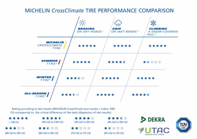 Michelin CrossClimate TUV Test Sonuçları