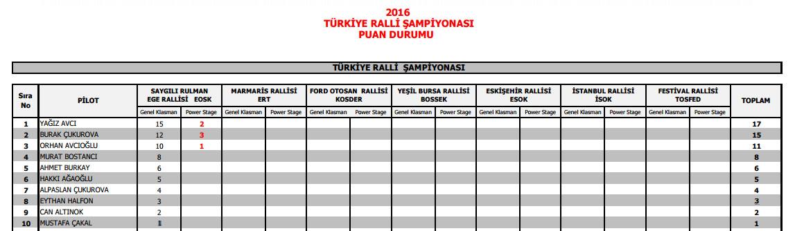 2016 Türkiye Ralli Şampiyonası 1. Yarış Ege Rallisi Sonrası Puan Durumu