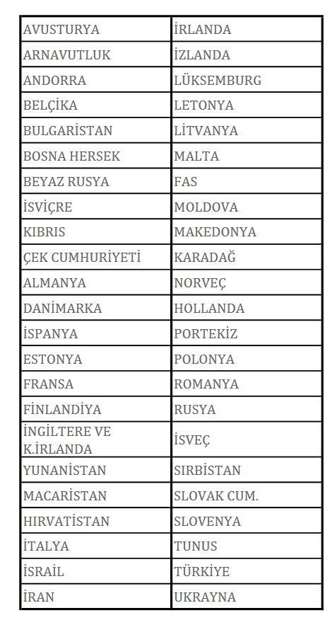 Yeşil kart sigortasının geçerli olduğu ülkeler listesi